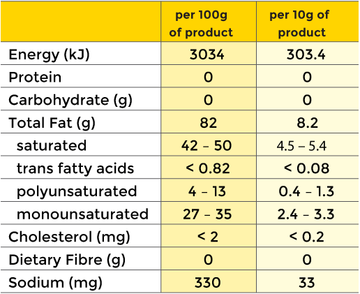 Margeen nutritional information