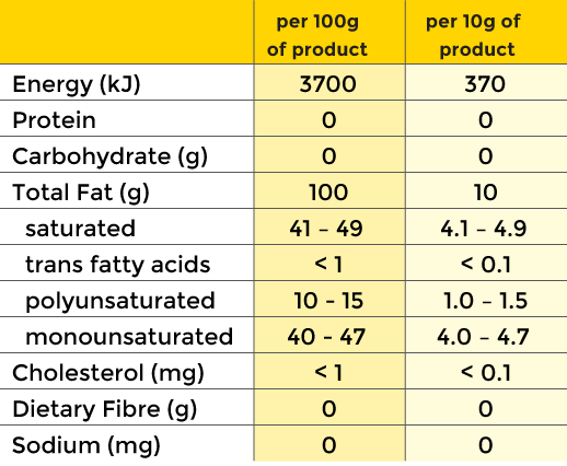 Sunstar Palm Olein nutritional information