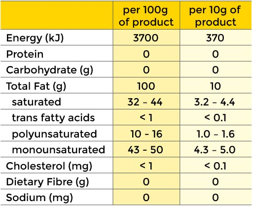 Supacrisp nutritional information