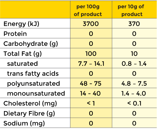 Supacrispt sunflower oil nutritional information
