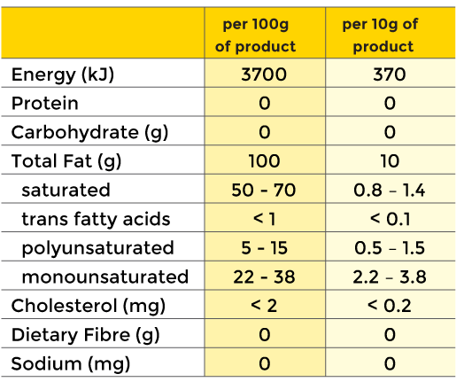 Supashort nutritional information
